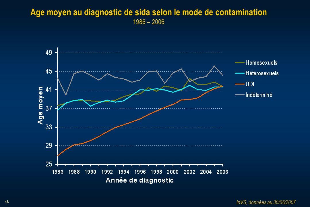 48 Age moyen au diagnostic de sida selon le mode de contamination 1986 – 2006 InVS, données au 30/06/2007