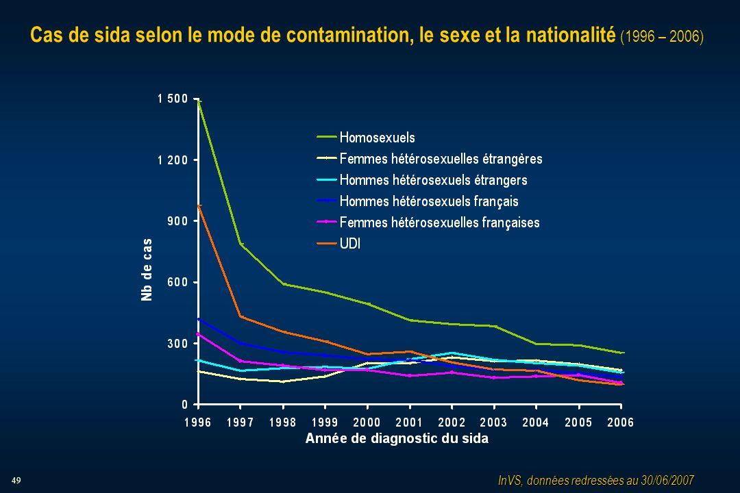 49 Cas de sida selon le mode de contamination, le sexe et la nationalité (1996 – 2006) InVS, données redressées au 30/06/2007