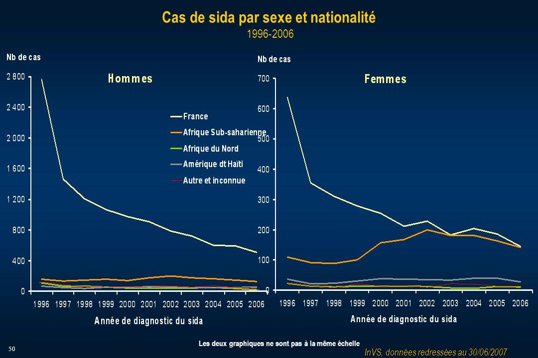 50 Cas de sida par sexe et nationalité 1996-2006 InVS, données redressées au 30/06/2007 Les deux graphiques ne sont pas à la même échelle