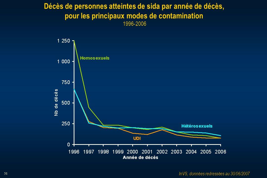 51 Décès de personnes atteintes de sida par année de décès, pour les principaux modes de contamination 1996-2006 InVS, données redressées au 30/06/2007