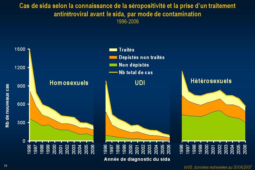 53 Cas de sida selon la connaissance de la séropositivité et la prise dun traitement antirétroviral avant le sida, par mode de contamination 1996-2006 InVS, données redressées au 30/06/2007