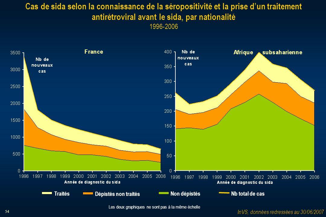 54 Cas de sida selon la connaissance de la séropositivité et la prise dun traitement antirétroviral avant le sida, par nationalité 1996-2006 Les deux graphiques ne sont pas à la même échelle Traités Dépistés non traités Non dépistésNb total de cas InVS, données redressées au 30/06/2007