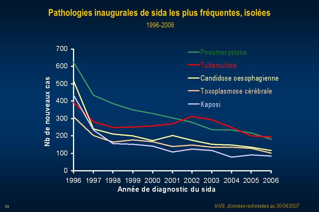 55 Pathologies inaugurales de sida les plus fréquentes, isolées 1996-2006 InVS, données redressées au 30/06/2007