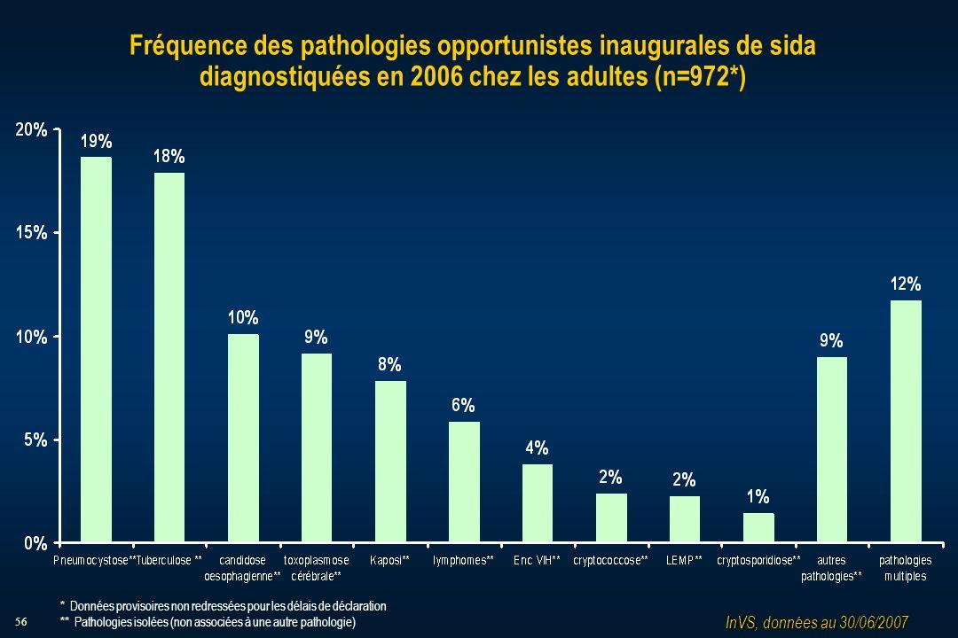 56 Fréquence des pathologies opportunistes inaugurales de sida diagnostiquées en 2006 chez les adultes (n=972*) InVS, données au 30/06/2007 * Données provisoires non redressées pour les délais de déclaration ** Pathologies isolées (non associées à une autre pathologie)
