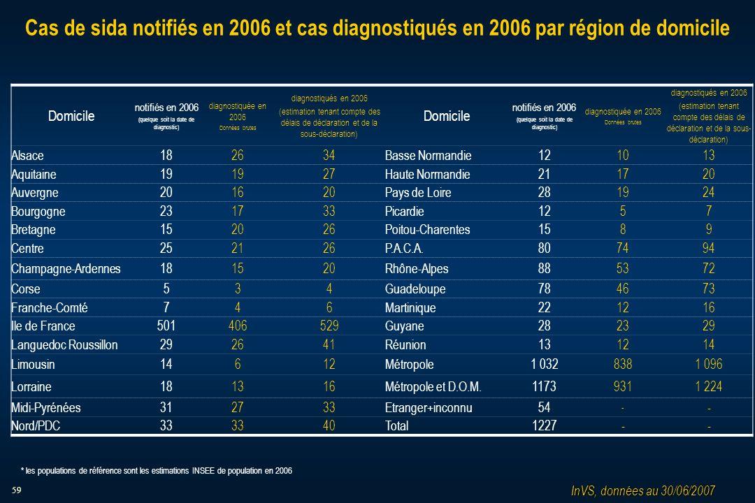 59 Cas de sida notifiés en 2006 et cas diagnostiqués en 2006 par région de domicile Domicile notifiés en 2006 (quelque soit la date de diagnostic) dia