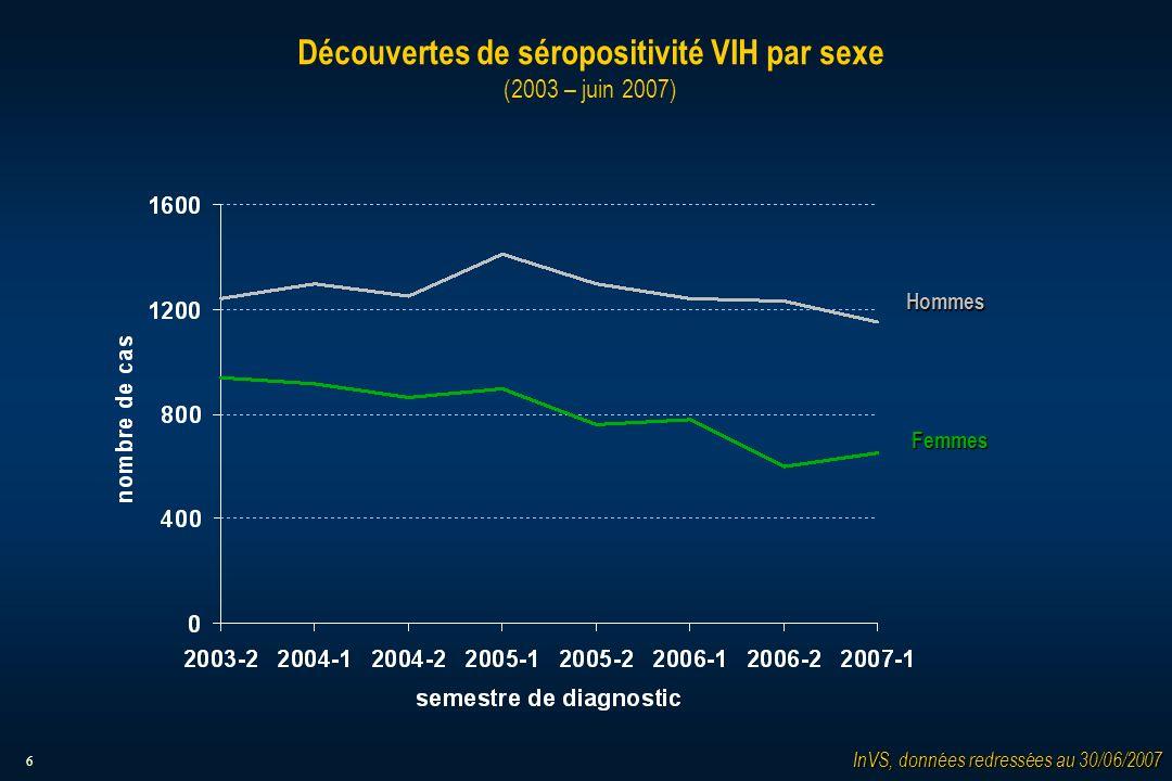 6 Découvertes de séropositivité VIH par sexe (2003 – juin 2007) Hommes Femmes InVS, données redressées au 30/06/2007