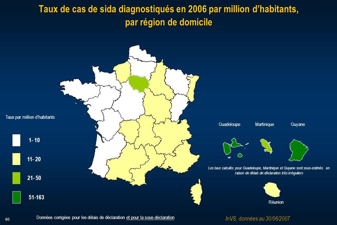 60 Taux de cas de sida diagnostiqués en 2006 par million dhabitants, par région de domicile InVS, données au 30/06/2007 Taux par million dhabitants 1- 10 11- 20 21- 50 51-163 MartiniqueGuadeloupe Guyane Réunion Les taux calculés pour Guadeloupe, Martinique et Guyane sont sous-estimés en raison de délais de déclaration très irréguliers Données corrigées pour les délais de déclaration et pour la sous-déclaration