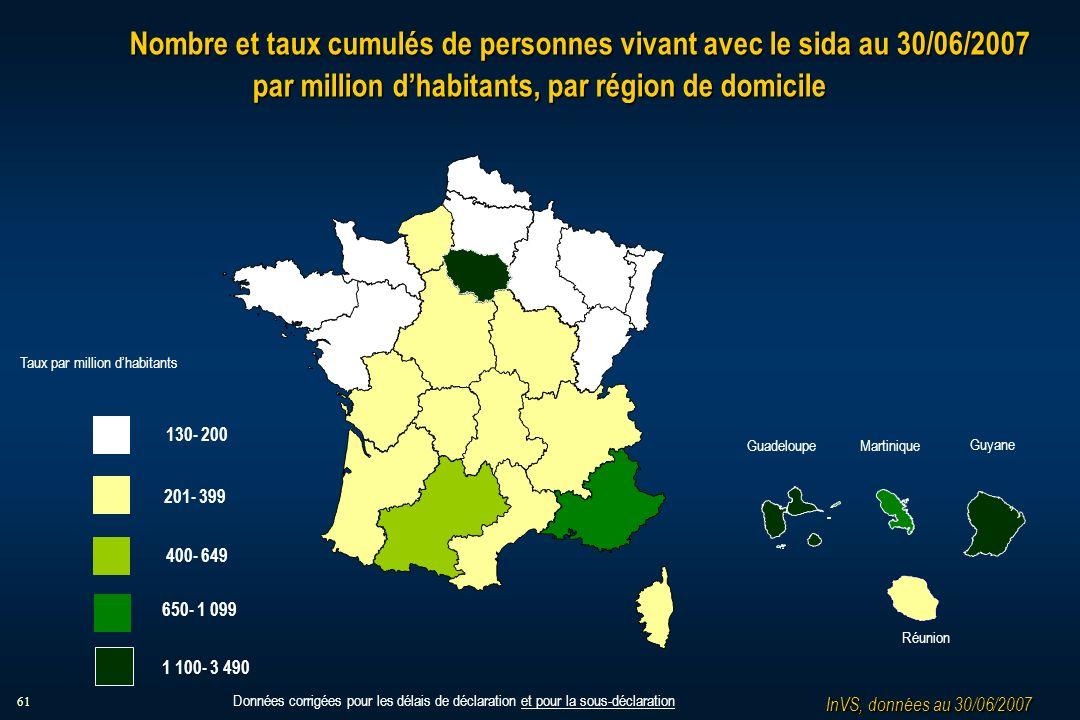 61 Nombre et taux cumulés de personnes vivant avec le sida au 30/06/2007 par million dhabitants, par région de domicile InVS, données au 30/06/2007 130- 200 201- 399 400- 649 1 100- 3 490 650- 1 099 Taux par million dhabitants MartiniqueGuadeloupe Guyane Réunion Données corrigées pour les délais de déclaration et pour la sous-déclaration