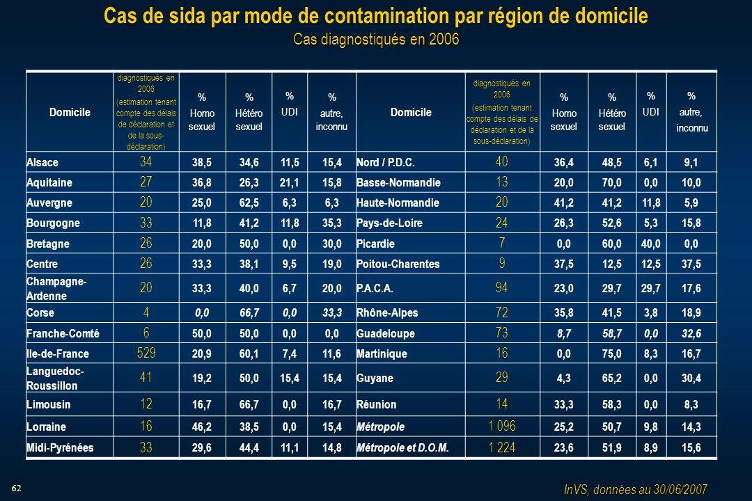 62 Cas diagnostiqués en 2006 Cas de sida par mode de contamination par région de domicile Cas diagnostiqués en 2006 Domicile diagnostiqués en 2006 (estimation tenant compte des délais de déclaration et de la sous- déclaration) % Homo sexuel % Hétéro sexuel % UDI % autre, inconnu Domicile diagnostiqués en 2006 (estimation tenant compte des délais de déclaration et de la sous-déclaration) % Homo sexuel % Hétéro sexuel % UDI % autre, inconnu Alsace 34 38,534,611,515,4Nord / P.D.C.