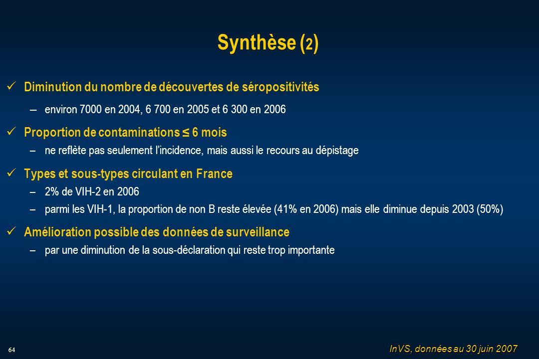 64 Synthèse ( 2 ) Diminution du nombre de découvertes de séropositivités – environ 7000 en 2004, 6 700 en 2005 et 6 300 en 2006 Proportion de contaminations 6 mois –ne reflète pas seulement lincidence, mais aussi le recours au dépistage Types et sous-types circulant en France –2% de VIH-2 en 2006 –parmi les VIH-1, la proportion de non B reste élevée (41% en 2006) mais elle diminue depuis 2003 (50%) Amélioration possible des données de surveillance –par une diminution de la sous-déclaration qui reste trop importante InVS, données au 30 juin 2007