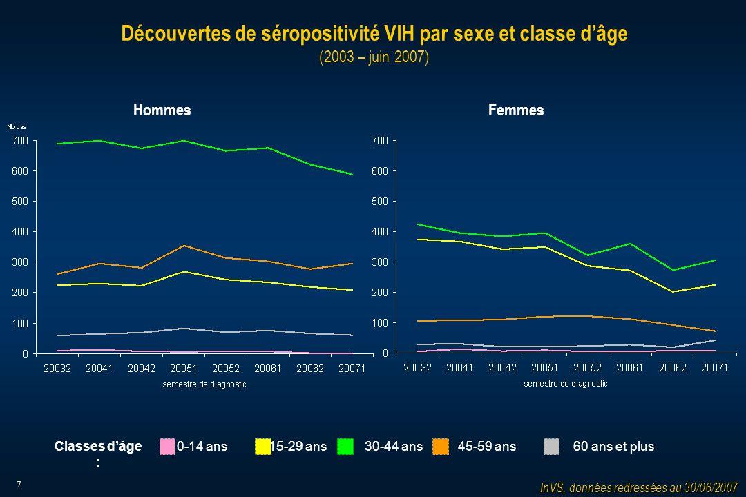 7 Découvertes de séropositivité VIH par sexe et classe dâge (2003 – juin 2007) InVS, données redressées au 30/06/2007 15-29 ans30-44 ans45-59 ans60 ans et plus0-14 ans HommesFemmes Classes dâge :