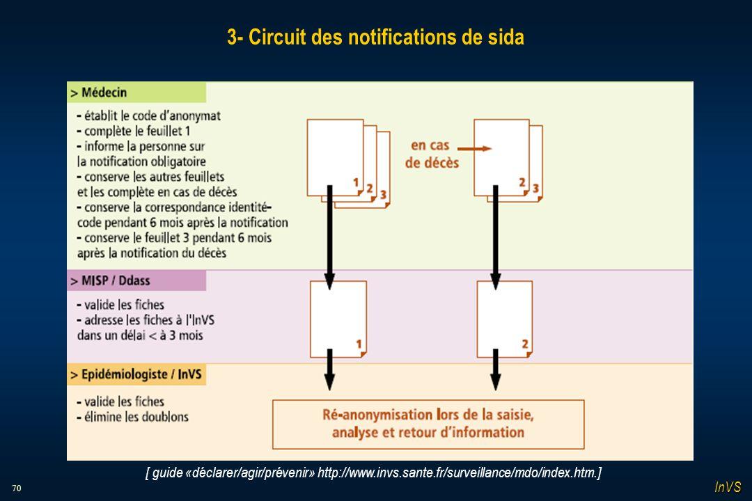 70 3- Circuit des notifications de sida [ guide «déclarer/agir/prévenir» http://www.invs.sante.fr/surveillance/mdo/index.htm.] InVS