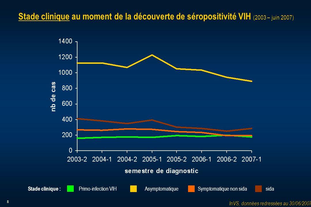 8 Stade clinique au moment de la découverte de séropositivité VIH (2003 – juin 2007) Asymptomatique Symptomatique non sidasidaPrimo-infection VIH Stade clinique : InVS, données redressées au 30/06/2007