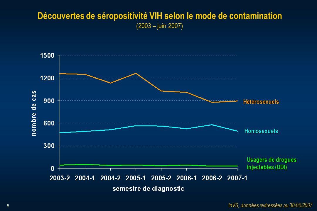 9 Découvertes de séropositivité VIH selon le mode de contamination (2003 – juin 2007) InVS, données redressées au 30/06/2007 Homosexuels Usagers de drogues injectables (UDI) Hétérosexuels