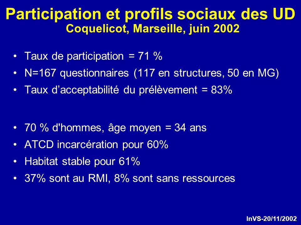 Participation et profils sociaux des UD Coquelicot, Marseille, juin 2002 Taux de participation = 71 % N=167 questionnaires (117 en structures, 50 en MG) Taux dacceptabilité du prélèvement = 83% 70 % d hommes, âge moyen = 34 ans ATCD incarcération pour 60% Habitat stable pour 61% 37% sont au RMI, 8% sont sans ressources InVS-20/11/2002