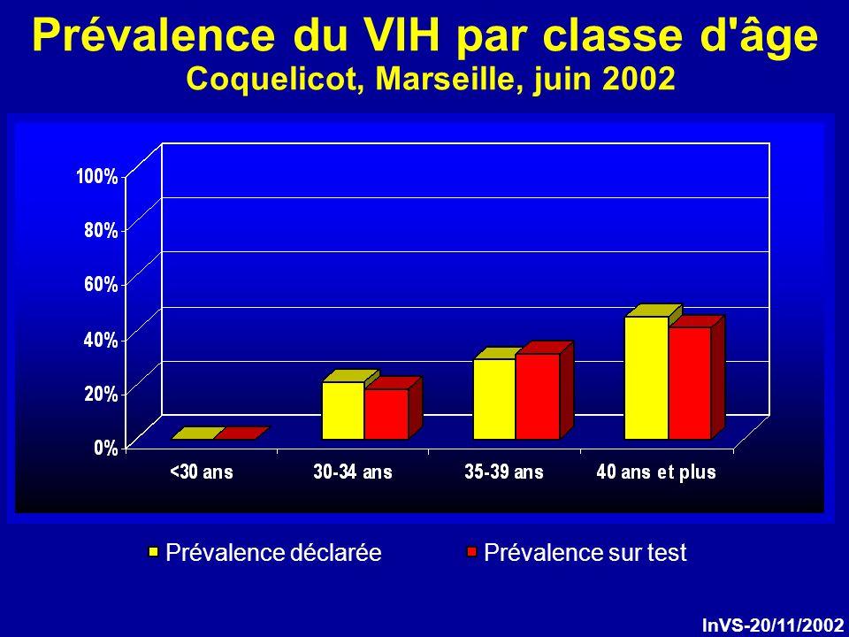 Prévalence du VIH par classe d âge Coquelicot, Marseille, juin 2002 Prévalence déclaréePrévalence sur test InVS-20/11/2002