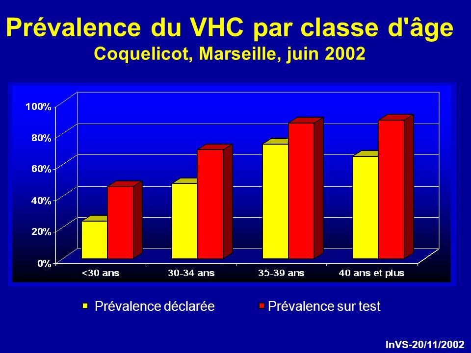 Prévalence du VHC par classe d âge Coquelicot, Marseille, juin 2002 Prévalence déclaréePrévalence sur test InVS-20/11/2002