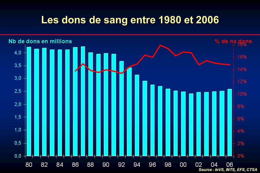 Lesdonsde sang entre 1980 et 2006 Les dons de sang entre 1980 et 2006 Nb de dons en millions % de nx dons Source : InVS, INTS, EFS, CTSA