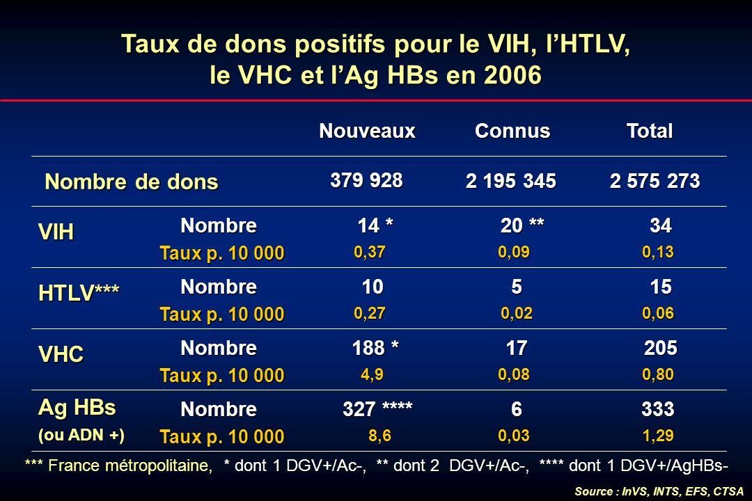 Taux de dons positifs pour le VIH, lHTLV, le VHC et lAg HBs en 2006 Nouveaux Connus ConnusTotal Nombre de dons VIH Nombre Taux p. 10 000 20 ** 20 **0,