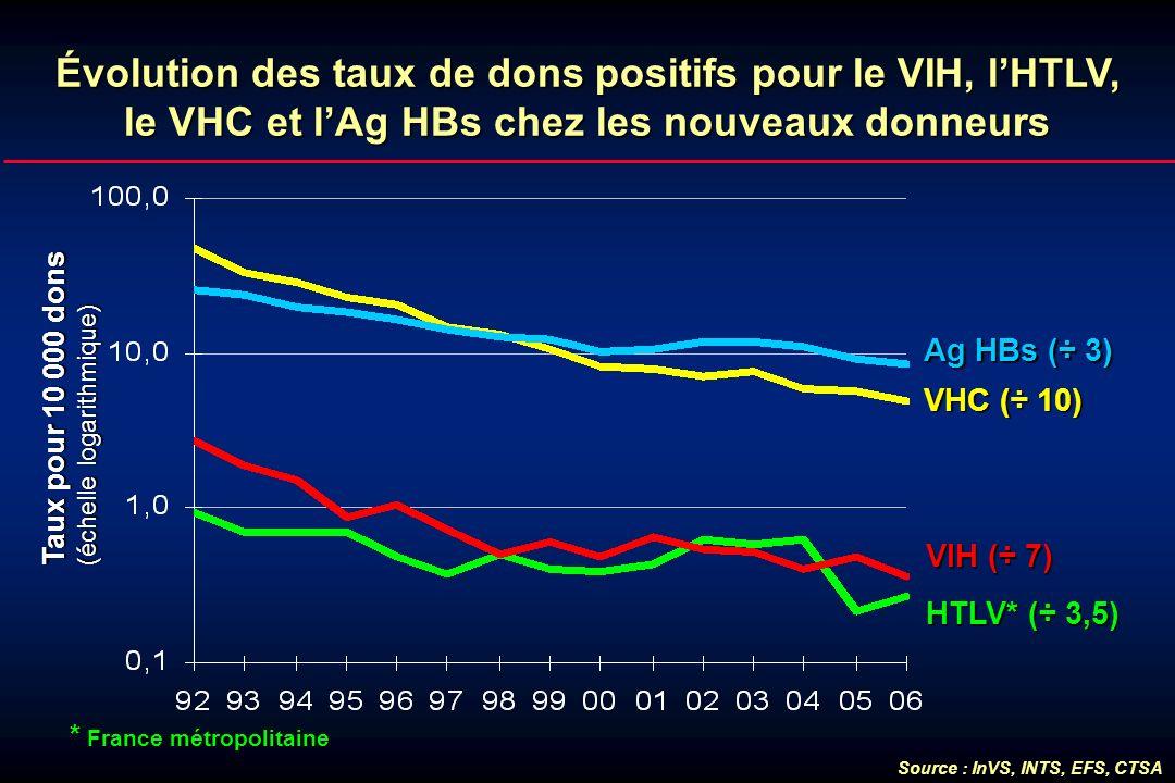 Évolution des taux de dons positifs pour le VIH, lHTLV, le VHC et lAg HBs chez les nouveaux donneurs VHC (÷ 10) HTLV* (÷ 3,5) VIH (÷ 7) Ag HBs (÷ 3) T