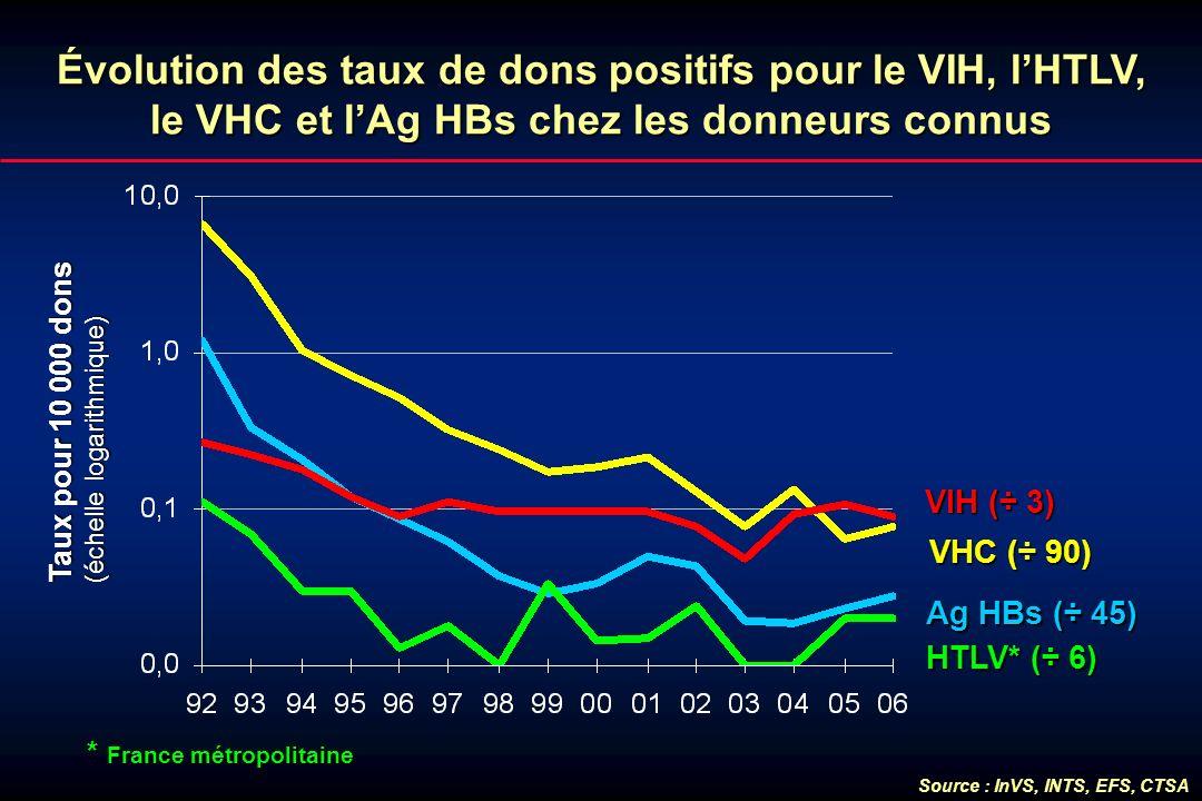 Évolution des taux de dons positifs pour le VIH, lHTLV, le VHC et lAg HBs chez les donneurs connus VHC (÷ 90) HTLV* (÷ 6) VIH (÷ 3) Ag HBs (÷ 45) Taux