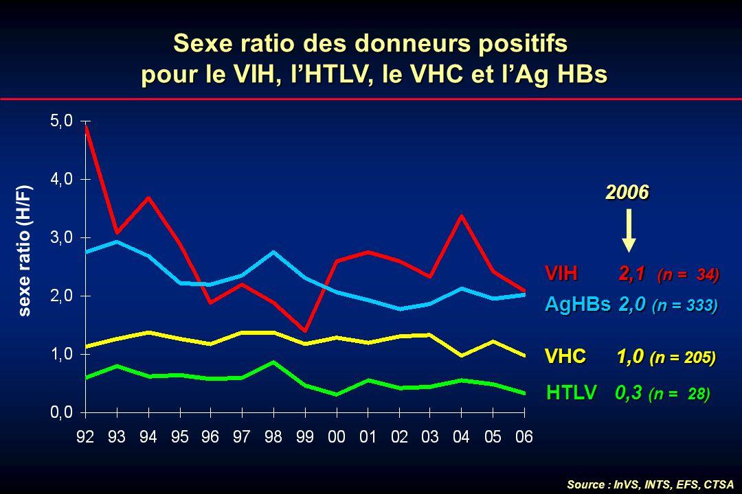 Sexe ratio des donneurs positifs pour le VIH, lHTLV, le VHC et lAg HBs sexe ratio (H/F) VHC 1,0 (n = 205) HTLV 0,3 (n = 28) VIH 2,1 (n = 34) AgHBs 2,0