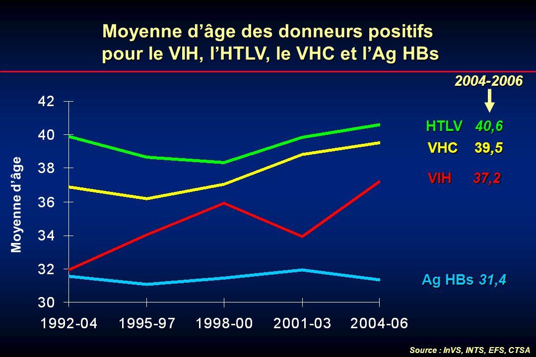 Moyenne dâge des donneurs positifs pour le VIH, lHTLV, le VHC et lAg HBs Moyenne dâge VHC 39,5 HTLV 40,6 VIH 37,2 Ag HBs 31,4 2004-2006 2004-2006 Sour