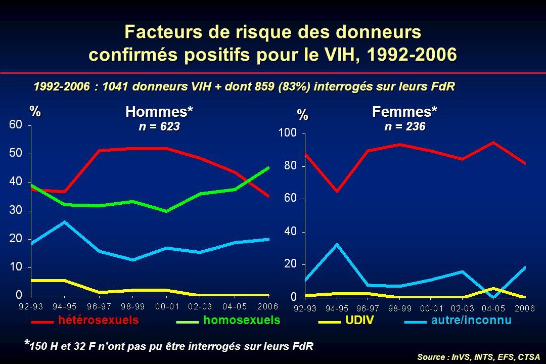 Facteurs de risque des donneurs confirmés positifs pour le VIH, 1992-2006 1992-2006 : 1041 donneurs VIH + dont 859 (83%) interrogés sur leurs FdR % Ho