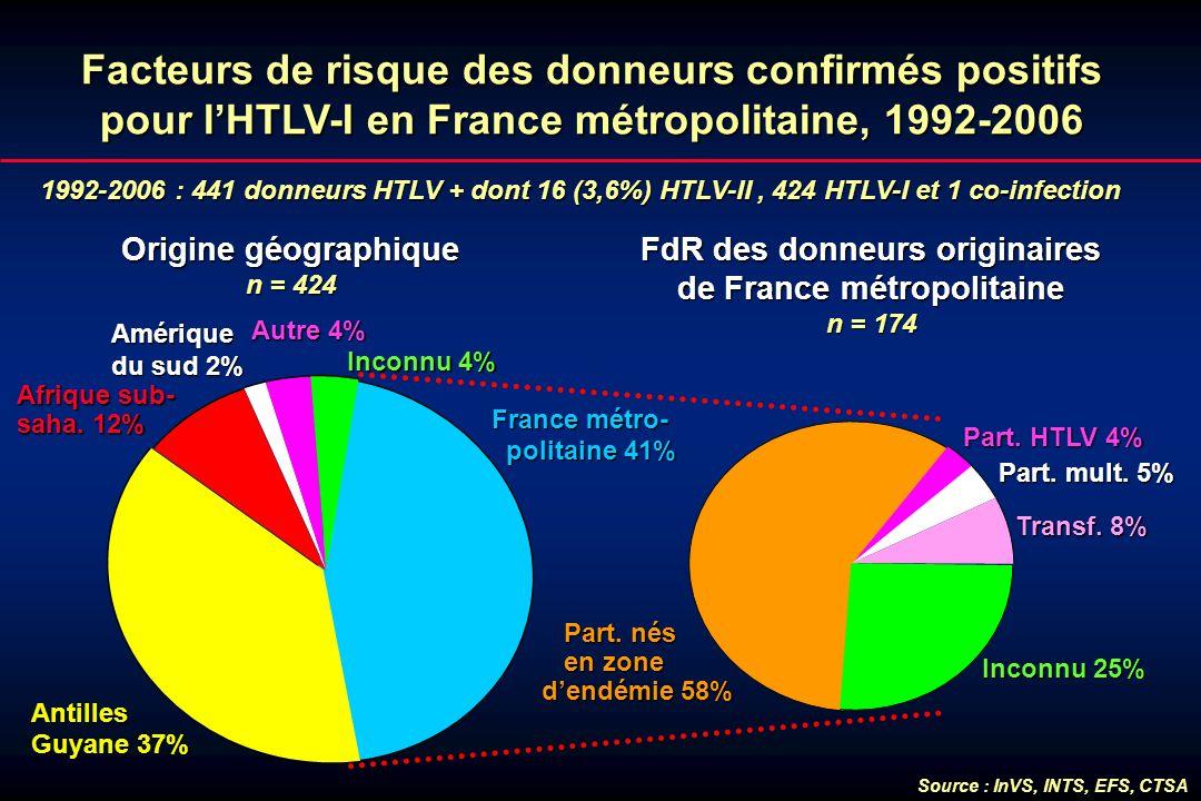 1992-2006 : 441 donneurs HTLV + dont 16 (3,6%) HTLV-II, 424 HTLV-I et 1 co-infection Facteurs de risque des donneurs confirmés positifs pour lHTLV-I e