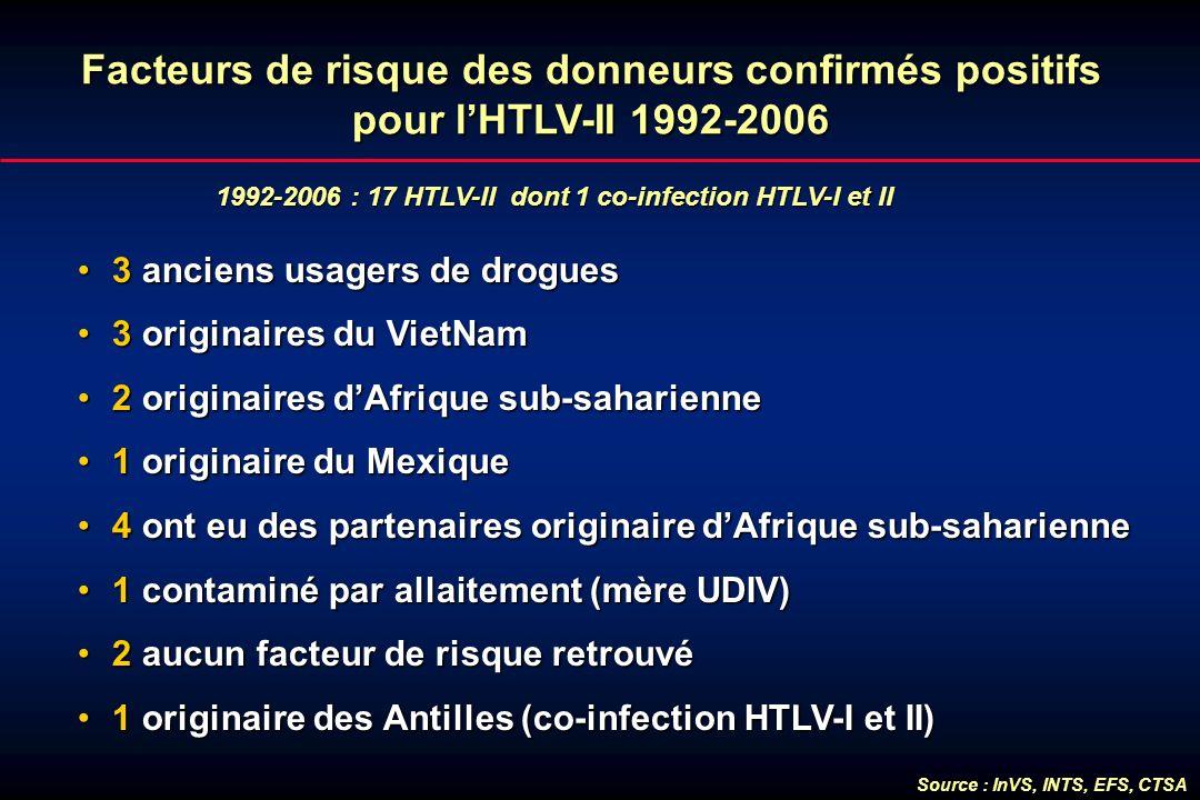 1992-2006 : 17 HTLV-II dont 1 co-infection HTLV-I et II Facteurs de risque des donneurs confirmés positifs pour lHTLV-II 1992-2006 3 anciens usagers d