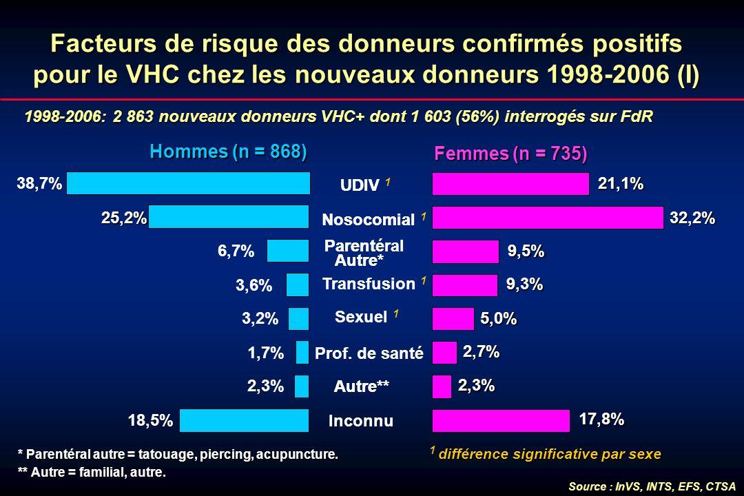 Facteurs de risque des donneurs confirmés positifs pour le VHC chez les nouveaux donneurs 1998-2006 (I) 1998-2006: 2 863 nouveaux donneurs VHC+ dont 1