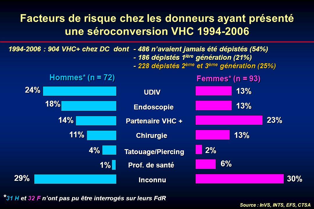 Facteurs de risque chez les donneurs ayant présenté une séroconversion VHC 1994-2006 1994-2006 : 904 VHC+ chez DC dont - 486 navaient jamais été dépis