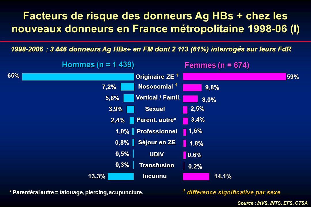 Facteurs de risque des donneurs Ag HBs + chez les nouveaux donneurs en France métropolitaine 1998-06 (I) 1998-2006 : 3 446 donneurs Ag HBs+ en FM dont