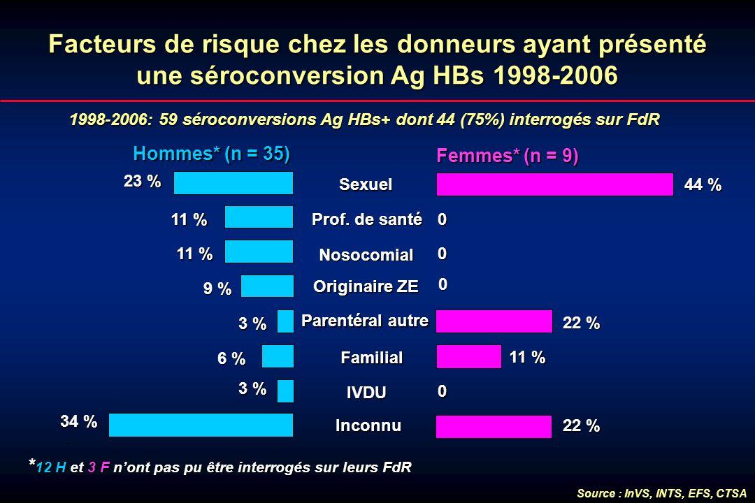 1998-2006: 59 séroconversions Ag HBs+ dont 44 (75%) interrogés sur FdR Hommes* (n = 35) Femmes*(n = 9) Femmes* (n = 9) Facteurs de risque chez les don