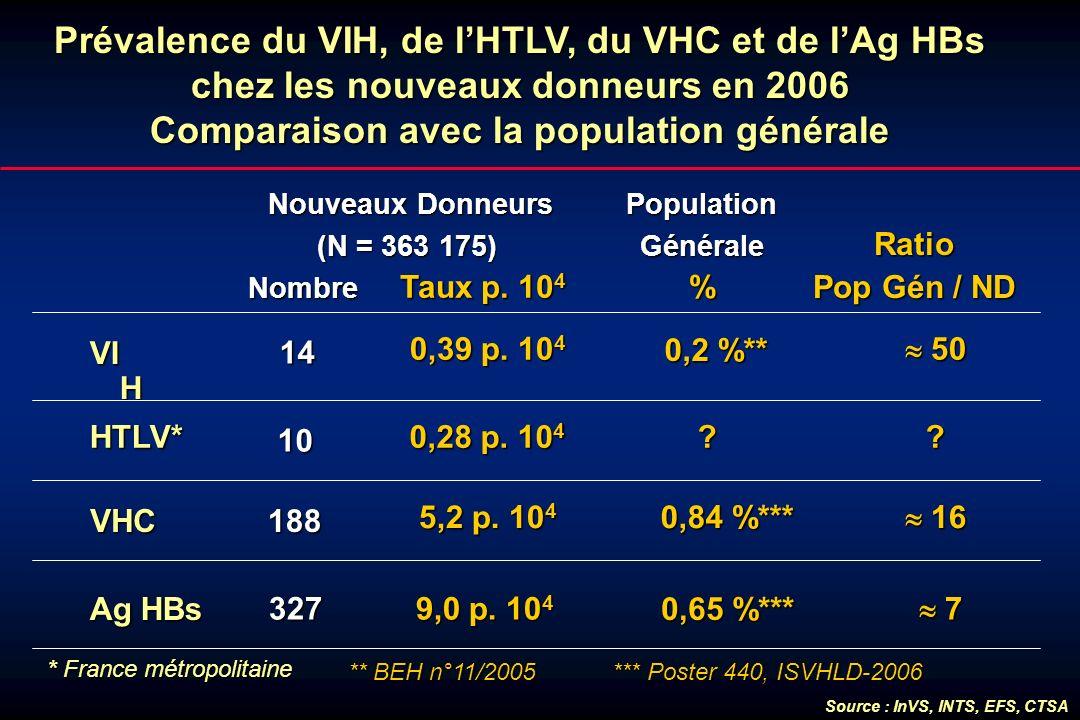 Prévalence du VIH, de lHTLV, du VHC et de lAg HBs chez les nouveaux donneurs en 2006 Comparaison avec la population générale Nouveaux Donneurs Nouveau