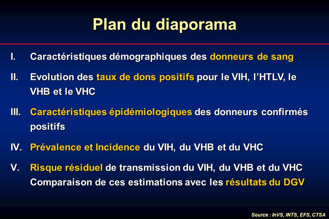Plan du diaporama I.Caractéristiques démographiques des donneurs de sang II.Evolution des taux de dons positifs pour le VIH, lHTLV, le VHB et le VHC I