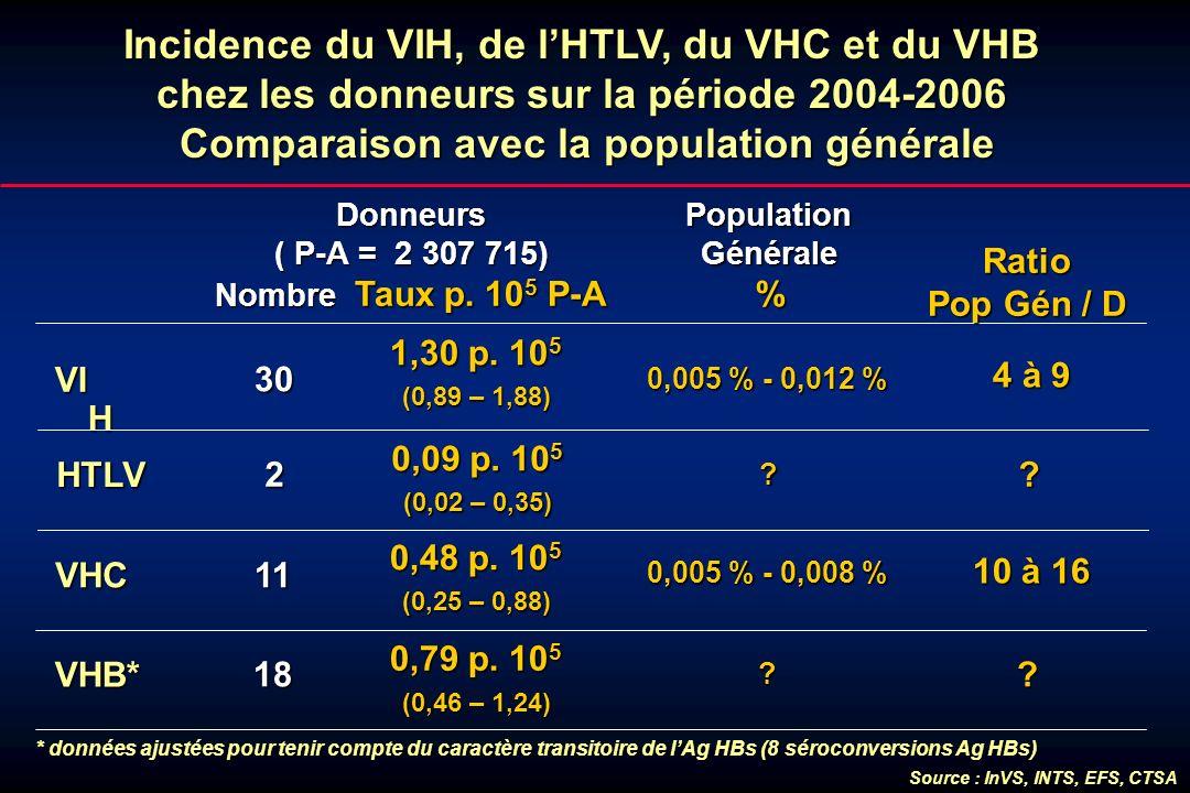 Incidence du VIH, de lHTLV, du VHC et du VHB chez les donneurs sur la période 2004-2006 Comparaison avec la population générale Donneurs ( P-A = 2 307