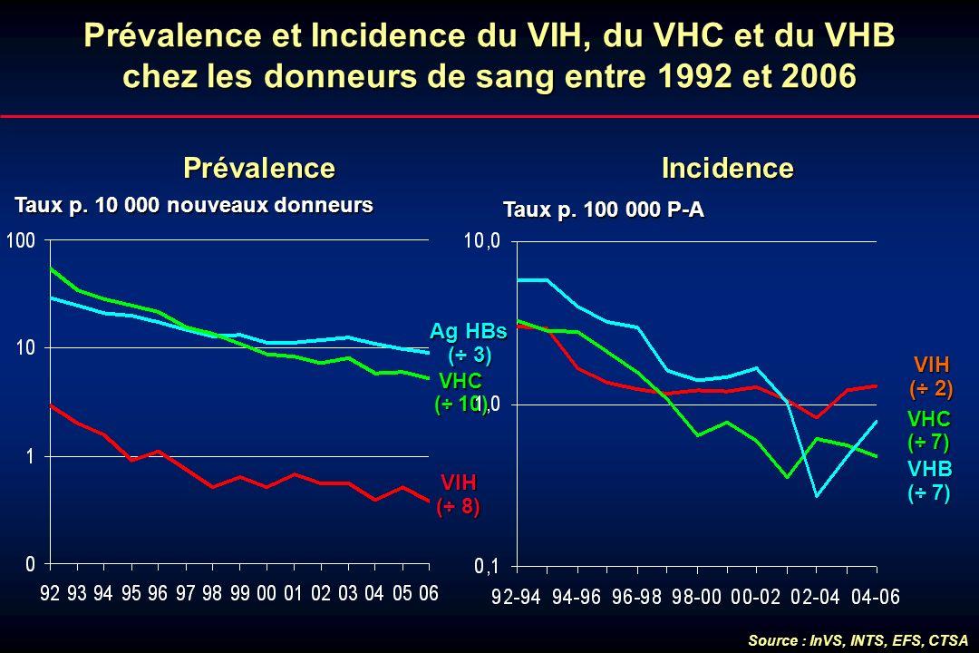 Prévalence et Incidence du VIH, du VHC et du VHB chez les donneurs de sang entre 1992 et 2006 Taux p. 10 000 nouveaux donneurs Taux p. 10 000 nouveaux