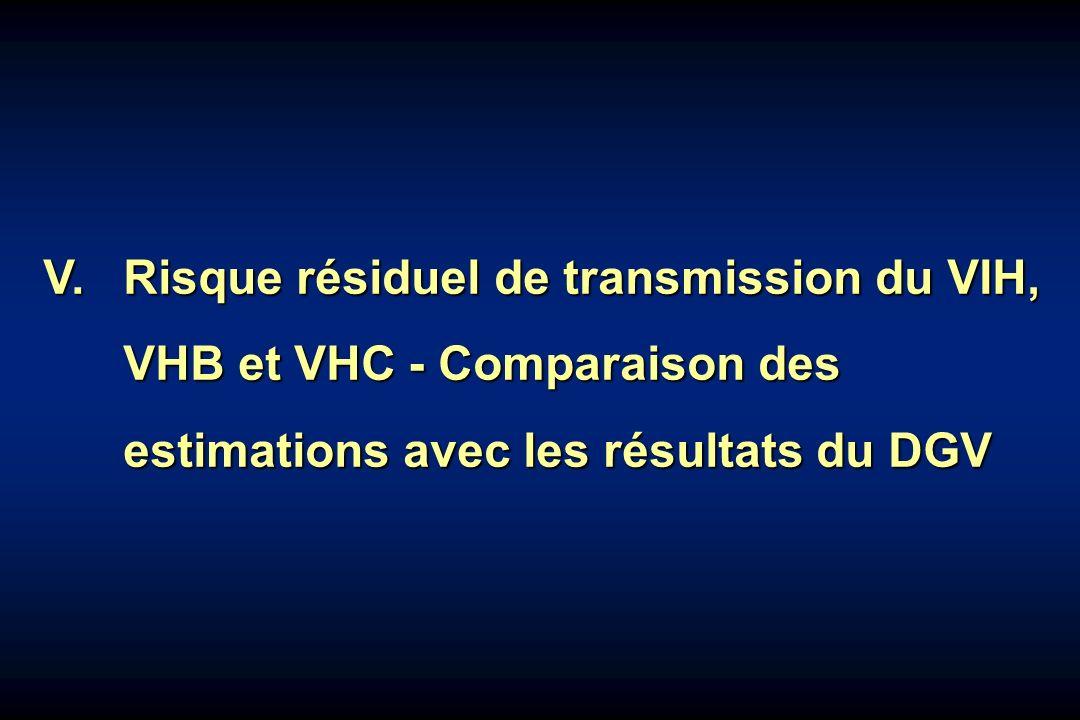 V.Risque résiduel de transmission du VIH, VHB et VHC - Comparaison des estimations avec les résultats du DGV