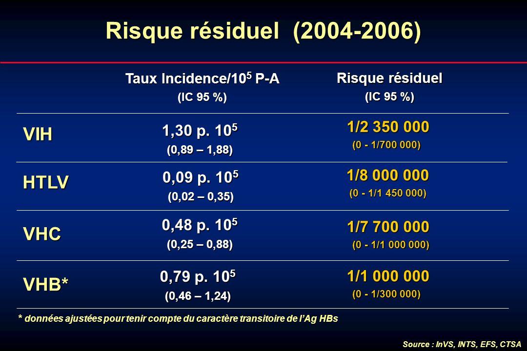 Risque résiduel (2004-2006) Source : InVS, INTS, EFS, CTSA VIH 1/2 350 000 1/2 350 000 (0 - 1/700 000) (0 - 1/700 000) VHB* VHC Taux Incidence/10 5 P-