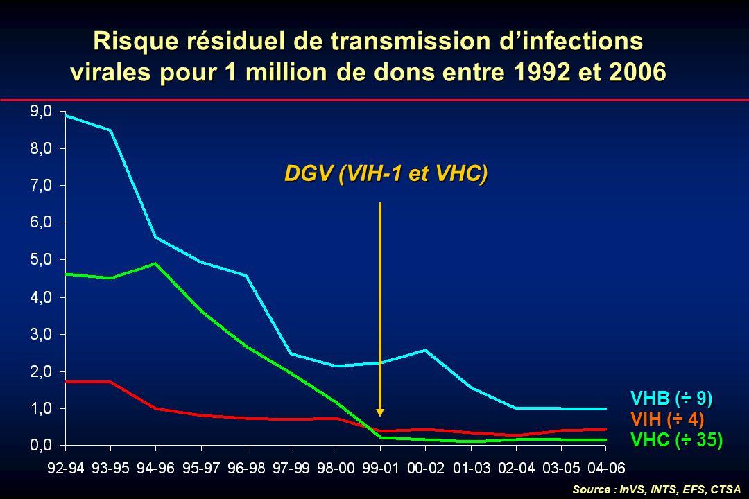 Risque résiduel de transmission dinfections virales pour 1 million de dons entre 1992 et 2006 VHC (÷ 35) VHB (÷ 9) VIH (÷ 4) Source : InVS, INTS, EFS,