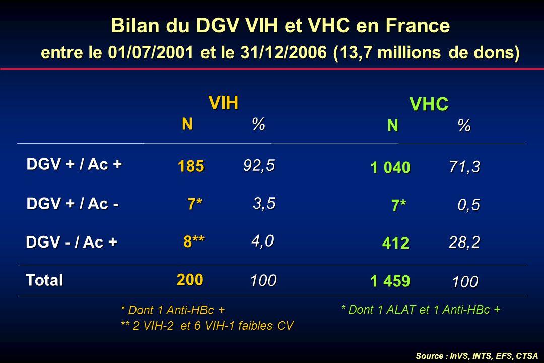 * Dont 1 Anti-HBc + ** 2 VIH-2 et 6 VIH-1 faibles CV Bilan du DGV VIH et VHC en France entre le 01/07/2001 et le 31/12/2006 (13,7 millions de dons) 7*
