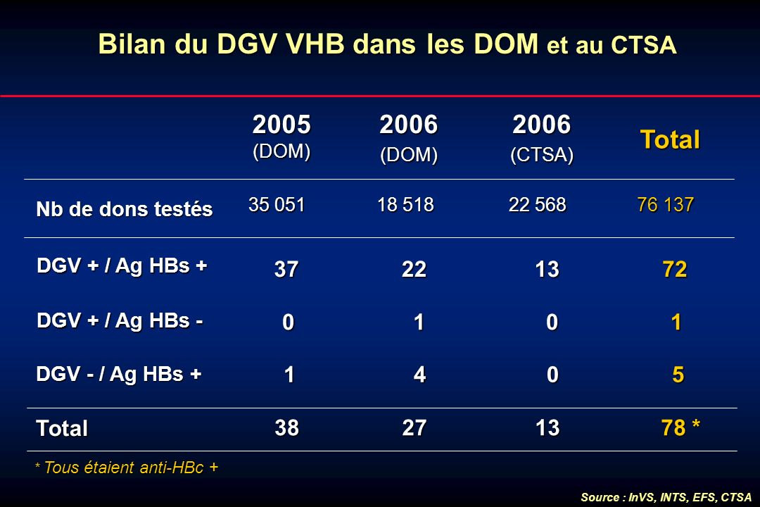 35 051 Bilan du DGV VHB dans les DOM et au CTSA 0 1 DGV + / Ag HBs + 37 DGV + / Ag HBs - 2005(DOM) 38 Total DGV - / Ag HBs + Nb de dons testés 18 518