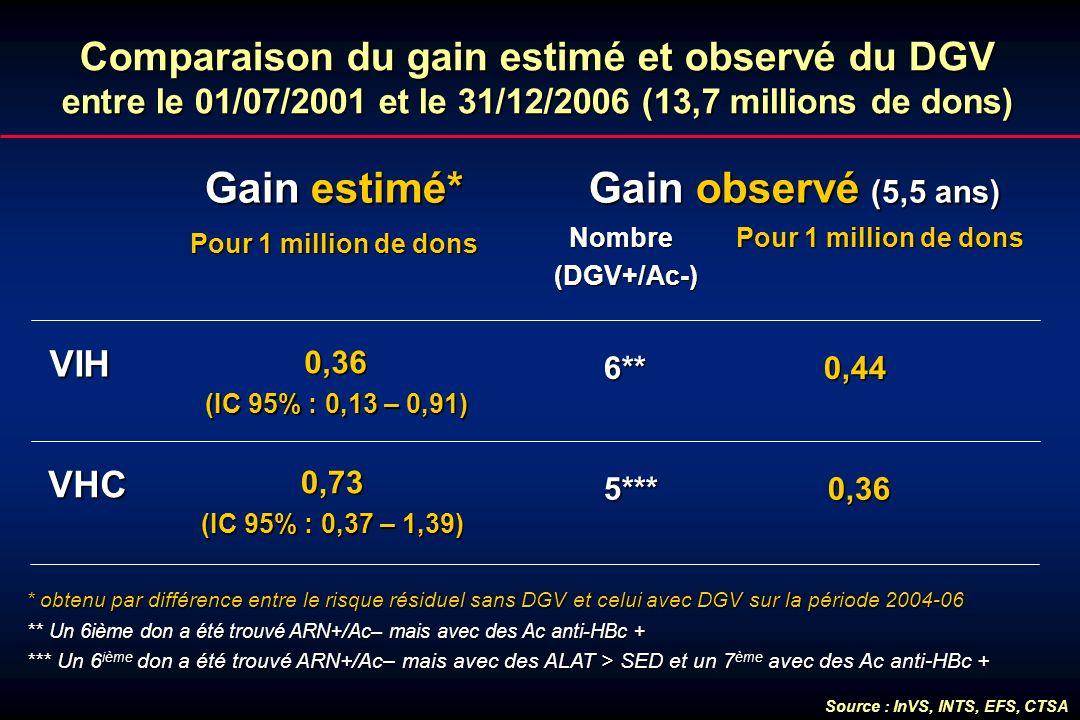 Comparaison du gain estimé et observé du DGV entre le 01/07/2001 et le 31/12/2006 (13,7 millions de dons) Gain estimé* Pour 1 million de dons VIH VHC