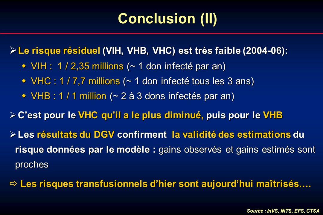 Conclusion (II) Le risque résiduel (VIH, VHB, VHC) est très faible (2004-06): Le risque résiduel (VIH, VHB, VHC) est très faible (2004-06): VIH : 1 /