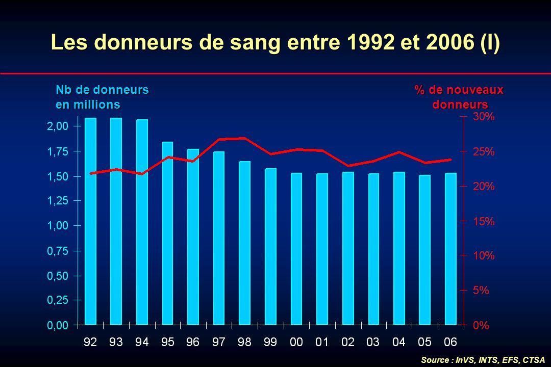 Lesdonneursde sang entre 1992 et 2006 (I) Les donneurs de sang entre 1992 et 2006 (I) Nb de donneurs en millions % de nouveaux donneurs Source : InVS,