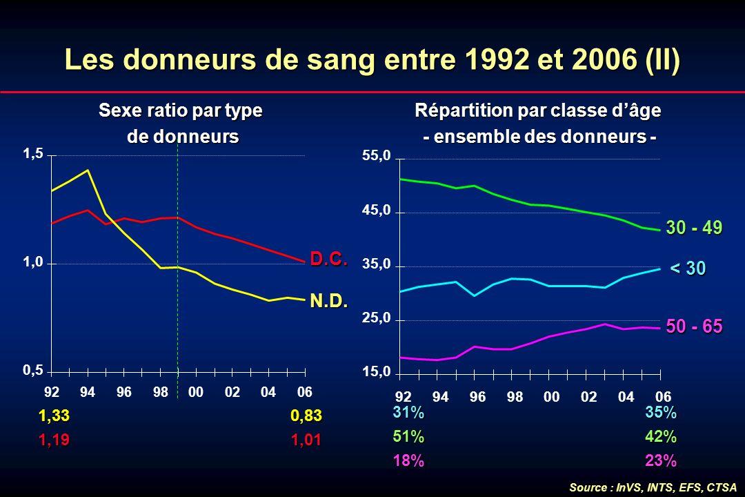 Lesdonneursde sang entre 1992 et 2006 (II) Les donneurs de sang entre 1992 et 2006 (II) Sexe ratio par type de donneurs 1,33 0,83 1,33 0,83 1,19 1,01