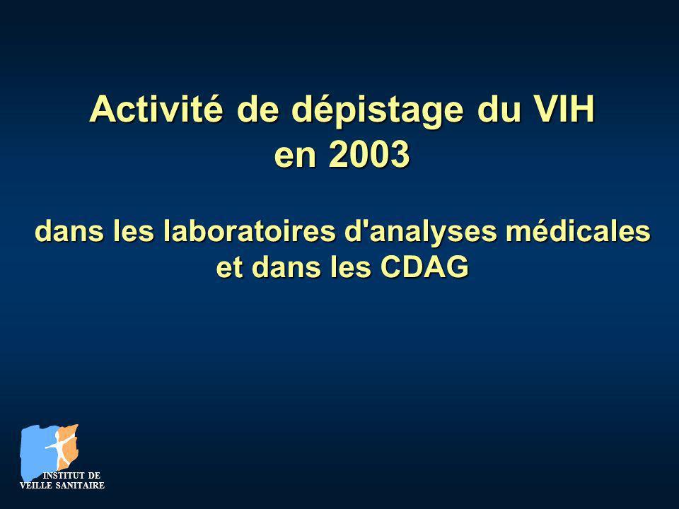 Evaluer, à l échelle nationale, le nombre de personnes testées pour le VIH (hors dons de sang mais y compris CDAG) et le nombre de personnes confirmées positivesEvaluer, à l échelle nationale, le nombre de personnes testées pour le VIH (hors dons de sang mais y compris CDAG) et le nombre de personnes confirmées positives Mise en place de la surveillance : janvier 2001Mise en place de la surveillance : janvier 2001 Auprès de ~ 4 250 laboratoires (ville et hôpital)Auprès de ~ 4 250 laboratoires (ville et hôpital) A partir des données recueillies, extrapolation à l ensemble des laboratoires françaisA partir des données recueillies, extrapolation à l ensemble des laboratoires français Dépistage dans les laboratoires danalyse médicale