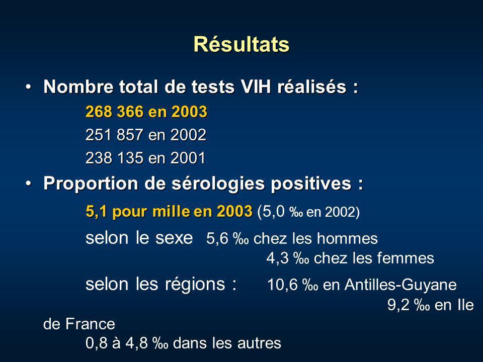 Résultats Nombre total de tests VIH réalisés :Nombre total de tests VIH réalisés : 268 366 en 2003 251 857 en 2002 238 135 en 2001 Proportion de sérol
