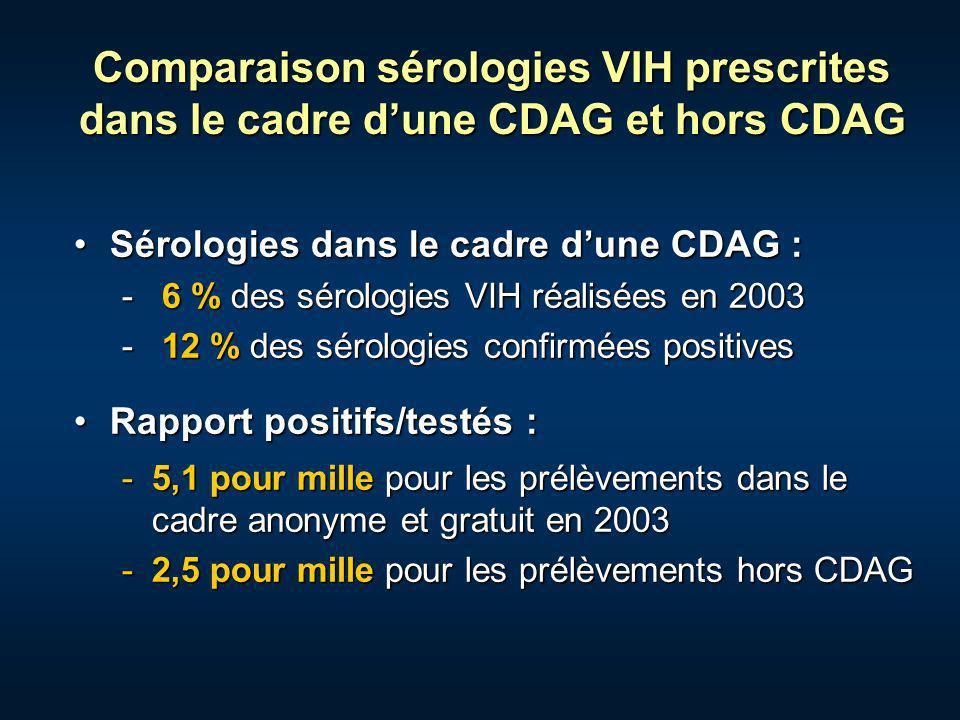 Comparaison sérologies VIH prescrites dans le cadre dune CDAG et hors CDAG Sérologies dans le cadre dune CDAG :Sérologies dans le cadre dune CDAG : -
